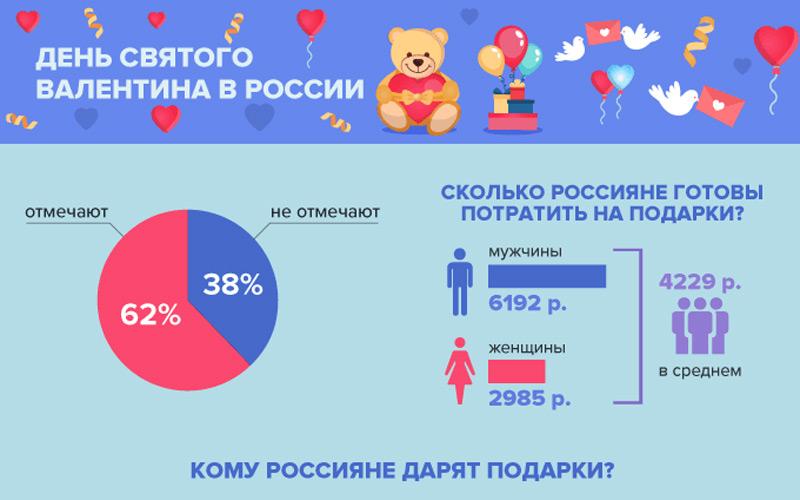День святого Валентина: День святого Валентина в России: чего хотят женщины и о чём думают мужчины